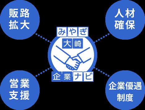 販路拡大 人材確保 営業支援 企業優遇制度 みやぎ大崎企業ナビ
